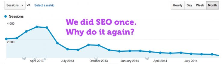 Seo for the one time
